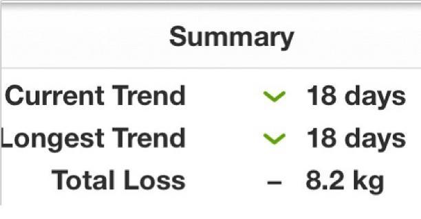 Fat2Fab Week 4 Loss