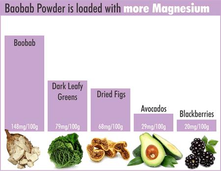 baobab-powder-magnesium