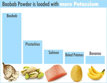 baobab-powder-potassium