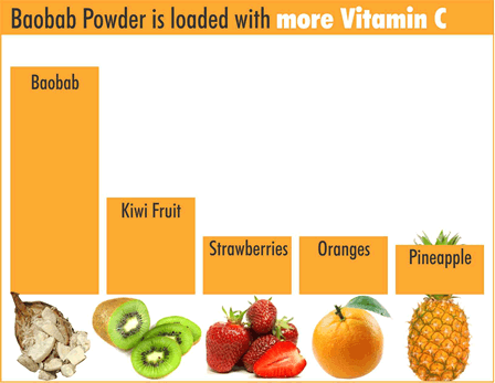 boabab-powder-vitamin-c